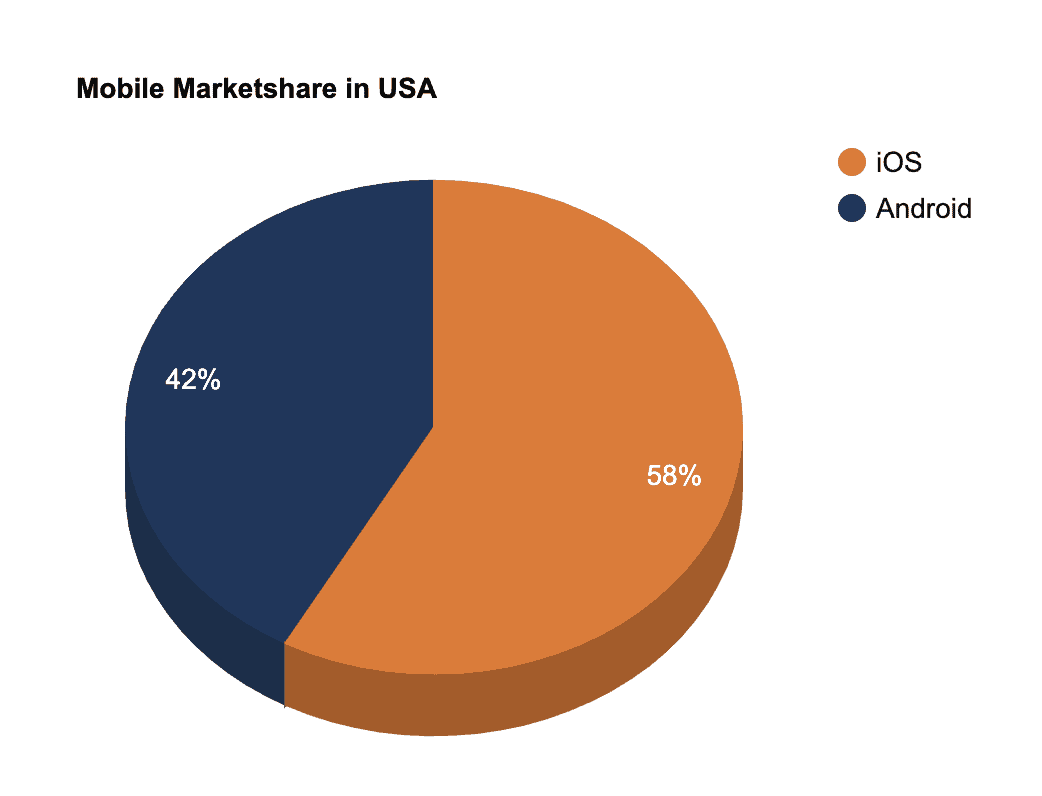 2020 Mobile Marketshare in the USA